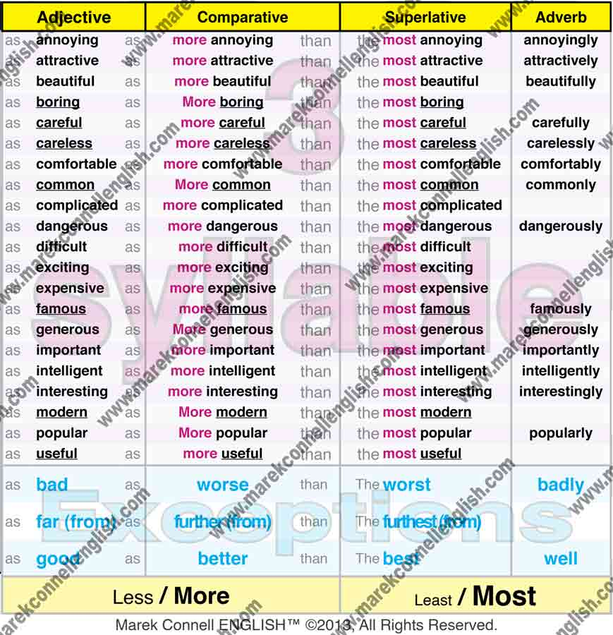 Marek Connell English 3 Syllable Adjectives on Opposite Words Worksheet
